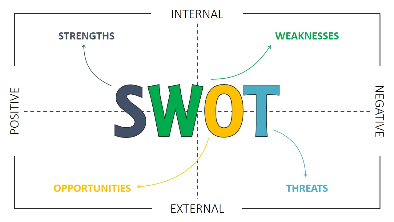 swot analysis mac cosmetics Mac cosmetics 1 macsituation and swot analysis by: harriet diana joines crs 560 september 15, 2009 1.